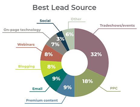 2019 Best Lead Sources tradeshows/events rank #1 at 32%