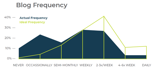 2019 Blog Frequency graph showing 40% of respondents would like to be posting 2-3 times a week but only post weekly