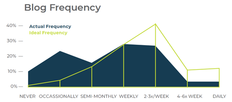 2019 Blog Frequency - Marketers Are Blogging Under Their Ideal Frequency