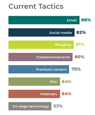 2019 B2B Tech Marketer's Current Tactics - Top 3 with over 80% Usage (Email, Social Media, Blogging)