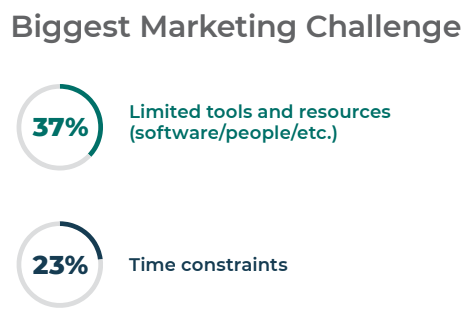 Limited tools and time constraints are marketing's biggest challenges