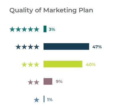 2019 Quality Marketing Plan