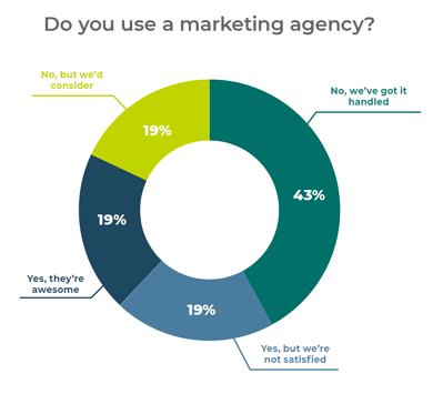 2019 Marketing Report - 62% of Tech Marketers Do Not Use A Marketing Agency