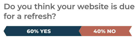 60% of tech marketers believe their website is due for a refresh