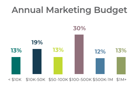 B2B Tech Annual Marketing Budgets ranging from 13% at <$10K to 13% at $1M+