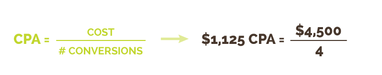 Cost-per-Acquisition (CPA) Calculation | Kiwi Creative