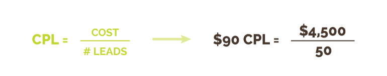 Cost-per-Lead (CPL) Calculation | Kiwi Creative