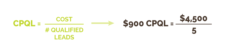 Cost-per-Qualified-Lead (CPQL) Calculation | Kiwi Creative