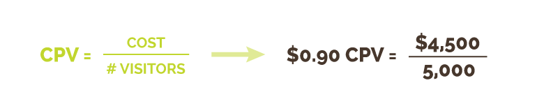 Cost-per-Visit (CPV) Calculation | Kiwi Creative