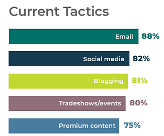 4 out of the top 5 top marketing tactics are content related