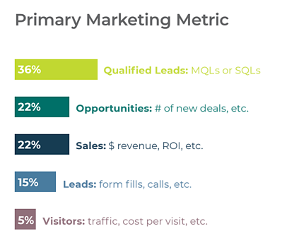 Primary Marketing Metrics Graph with 36% of marketers using Qualified Leads and 22% measuring opportunities