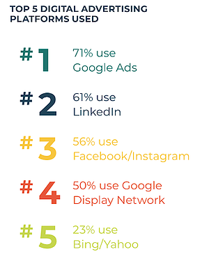 top-5-digital-advertising-platforms-used