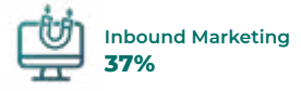Inbound Marketing is the top focus for 37% of tech marketers