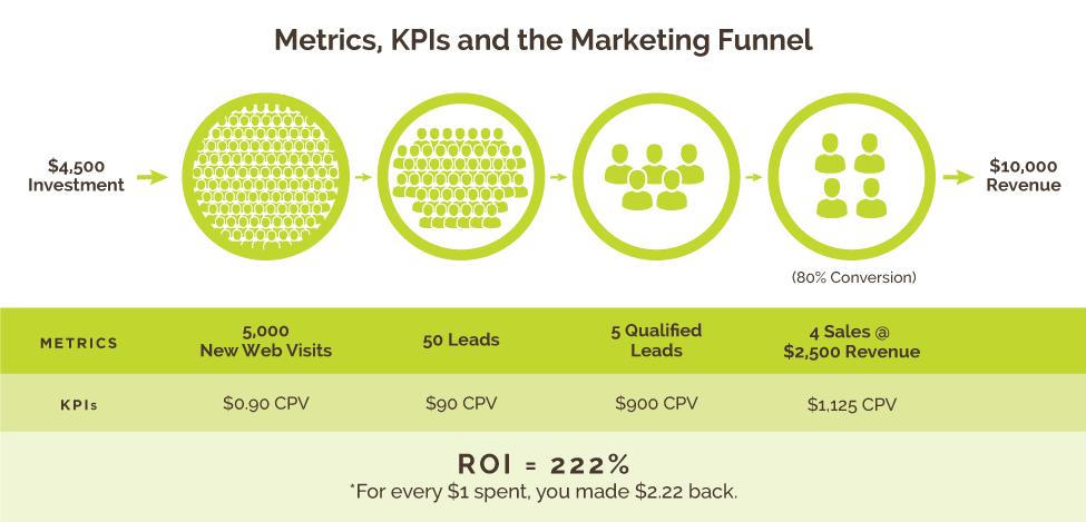 Metrics, KPIs and the Marketing Funnel | Kiwi Creative