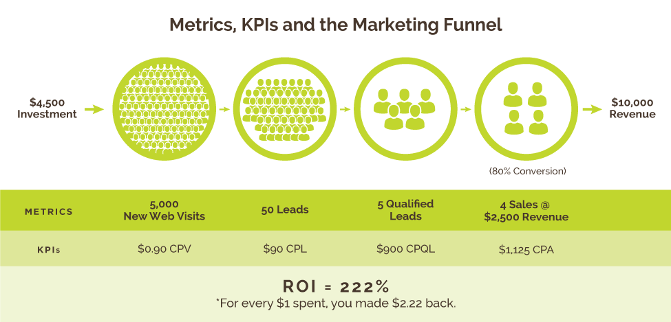 Metrics, KPIs and the Marketing Funnel for example a $4500 investment can turn into $10000 in revenue