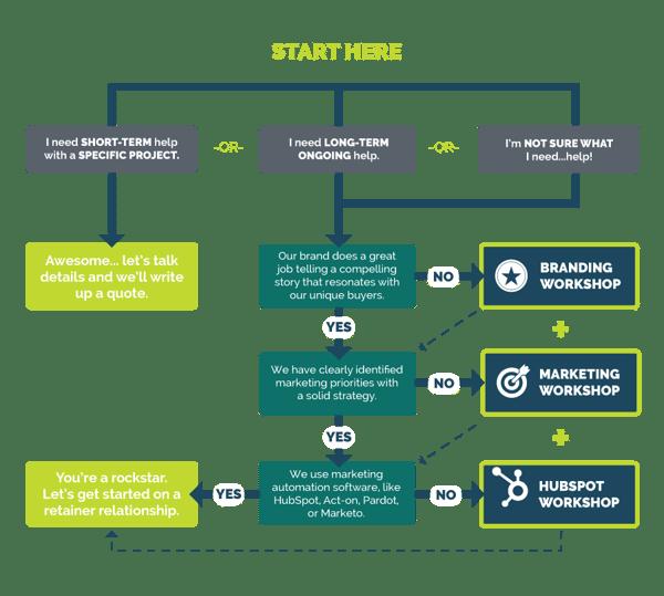 Kiwi-ProcessInfographic-Square