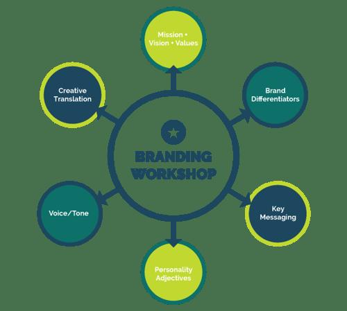 KiwiProcess-Branding