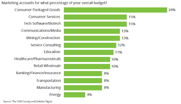 Percentages of marketing budgets based on industry. Consumer goods 24% Services 15% Tech Software 15%