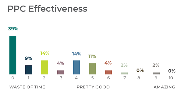 PPC Effectiveness graph with 39% rating PPC as a waste of time