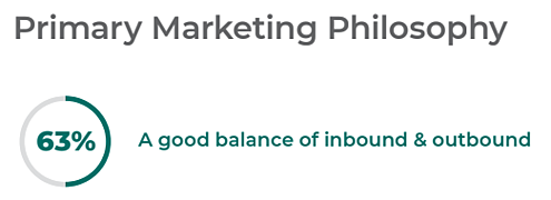 63% of Tech Marketers are using a mix of inbound and outbound marketing as their Primary Marketing Philosophy
