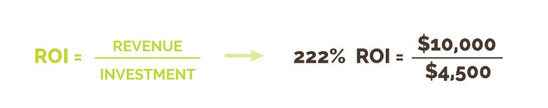 Return on Investment (ROI) Calculation | Kiwi Creative