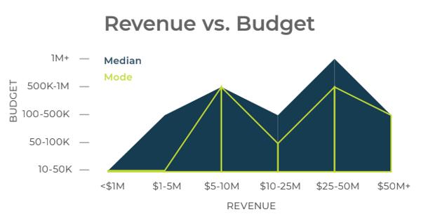B2B tech company's revenue vs. budget graph