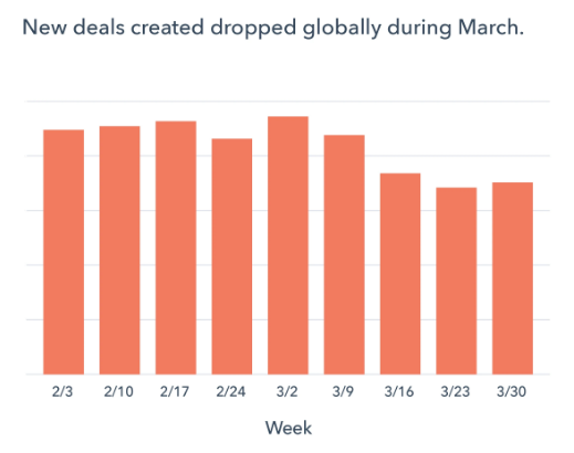 New deals created dropped globally during March