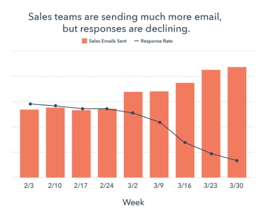 Sales teams are sending much more email, but responses are declining