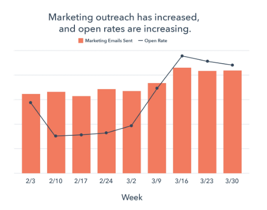 marketing outreach has increased and open rates are increasing