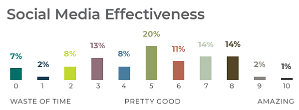 Social Media Effectiveness Graph with the most at 20% ranking social media as a 5 out of 10.