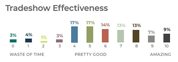 Tradeshow Effectiveness chart shows that over 70% of marketers believe events are pretty good to amazing
