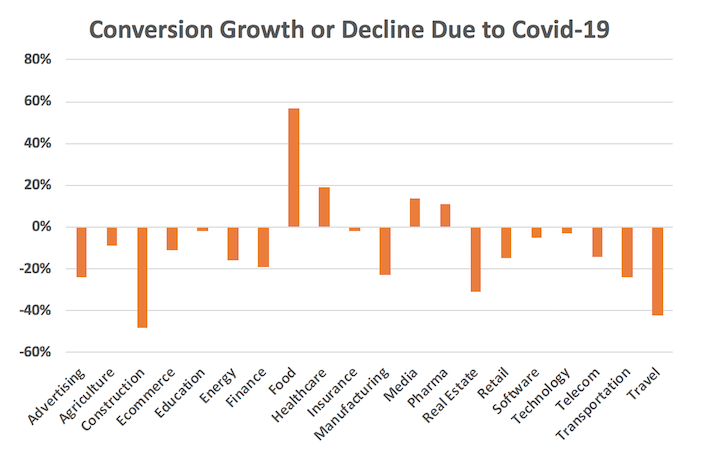graph showing conversion growth or decline during COVID-19